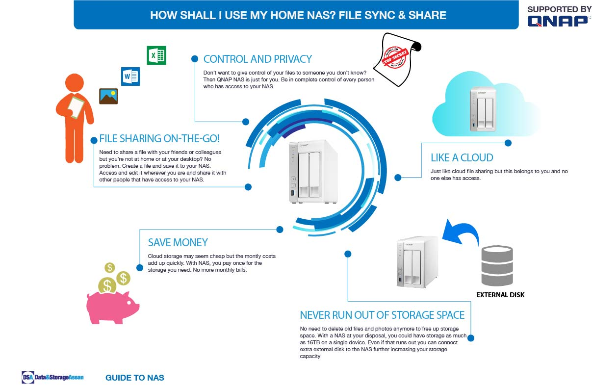 DSA How shall i use my home NAS infographic supported by QNAP.pdf
