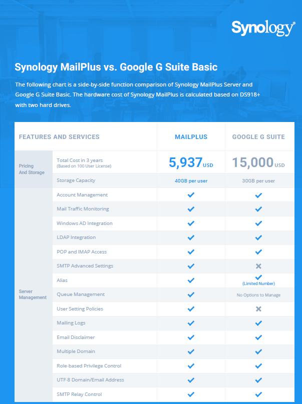 Synology MailPlus vs. Google G Suite Basic .pdf