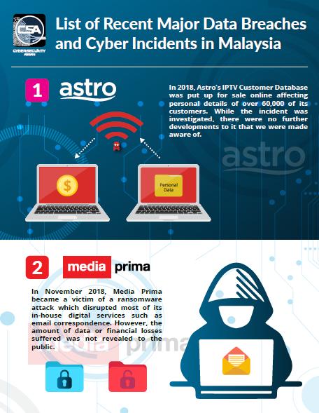 Malaysia's biggest data breaches in 2019 .pdf