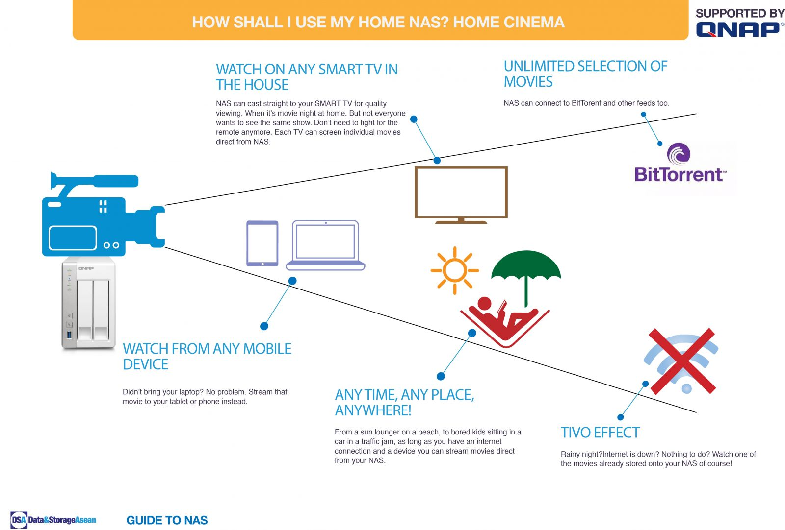 DSA How shall i use my home NAS Home Cinema infographic supported by QNAP.pdf
