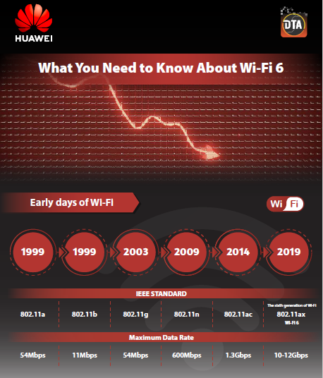 Huawei Infographic on What You Need to Know About Wi-Fi 6.pdf