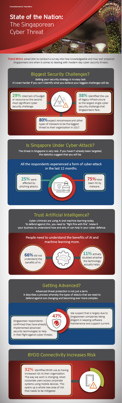 DSA Survey Infographic - State of the Nation: The Singaporean Cyber Threat.pdf
