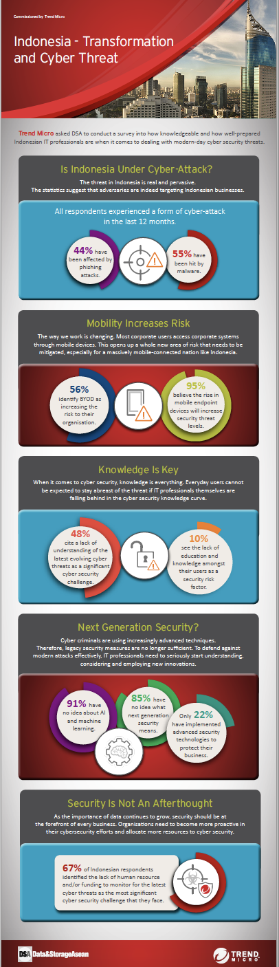 DSA Survey Infographic - Indonesia: Transformation and Cyber Threat.pdf
