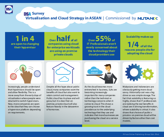 DSA Survey Infographics – Virtualisation and Cloud Strategy in ASEAN commissioned by Nutanix.pdf