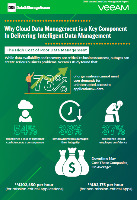 Why Cloud Data Management is a Key Component In Delivering Intelligent Data Management.pdf