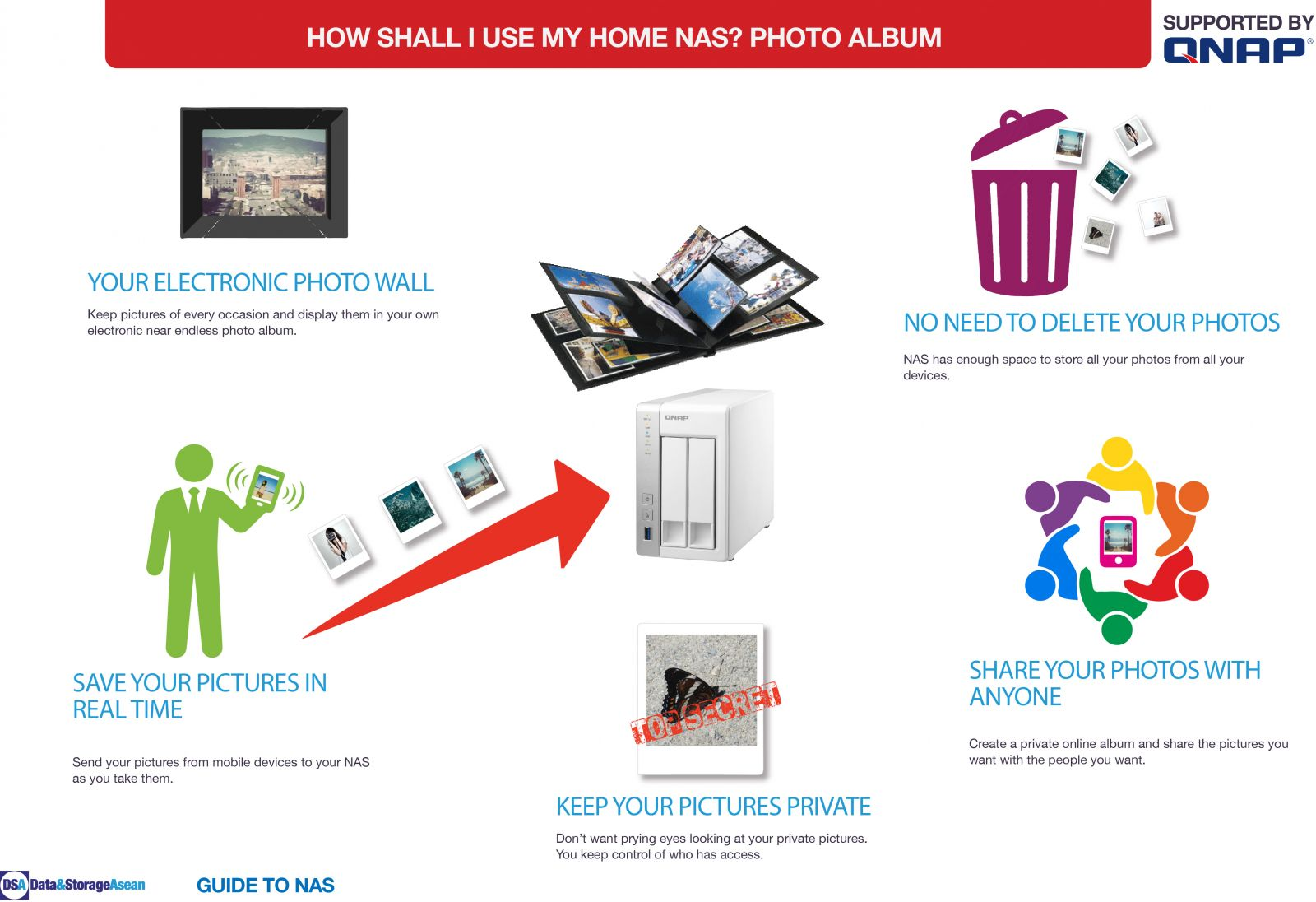 DSA How shall i use my home NAS photoalbum infographic supported by QNAP.pdf