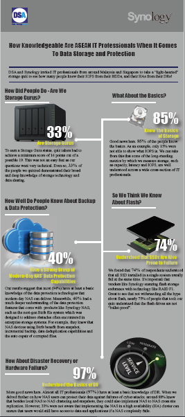 How Knowledgeable Are ASEAN IT Professionals When It Comes To Data Storage and Protection.pdf