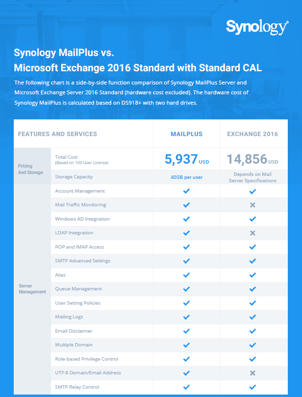Synology MailPlus vs. Microsoft Exchange 2016 Standard with Standard CAL.pdf