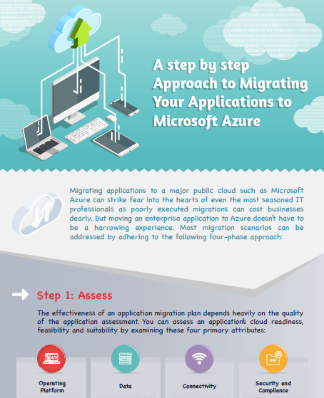 Rackspace Infographic: A step by step Approach to Migrating Your Applications to Microsoft Azure.pdf