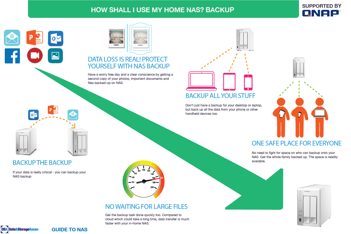 DSA How shall i use my home NAS Backup infographic supported by QNAP.pdf
